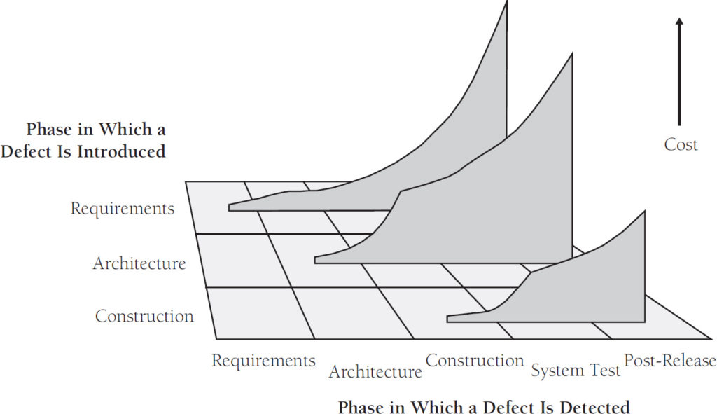 Chart showing defects are least expensive to repair in the phase where they are created and become increasingly more expensive.