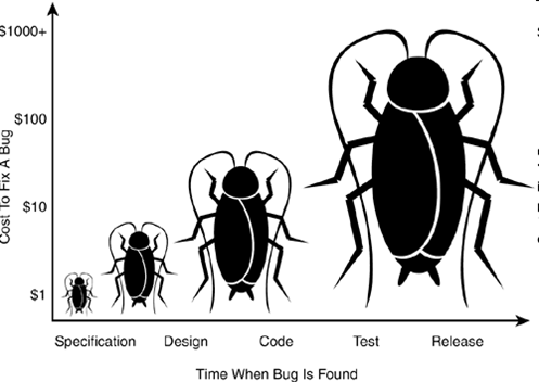chart showing incresing cost of bugs found later in a software development project, using increasingly large bugs in place of bars in the chart.