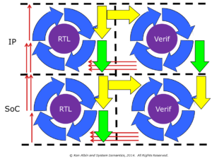 parallel verification stages shown tightly coupled to IP and SoC RTL stages